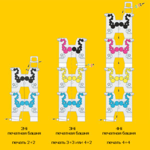 печатные секции Fast башенного построения (2Hi, 3Hi, 4Hi)