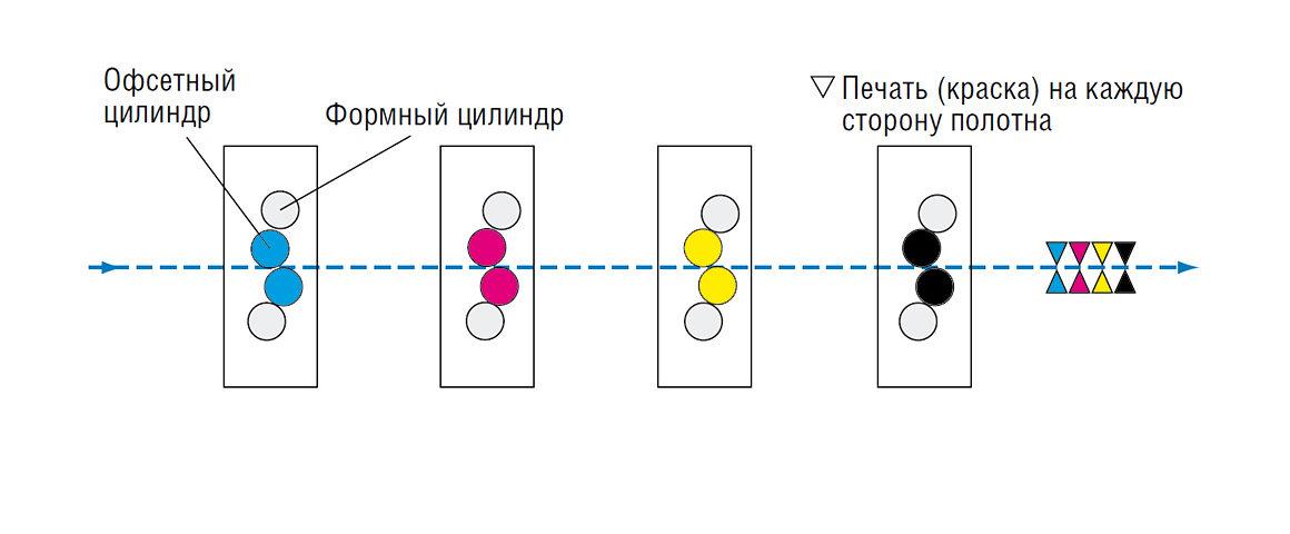 """линейное расположение четырех """"I"""" секций для печати 4+4"""