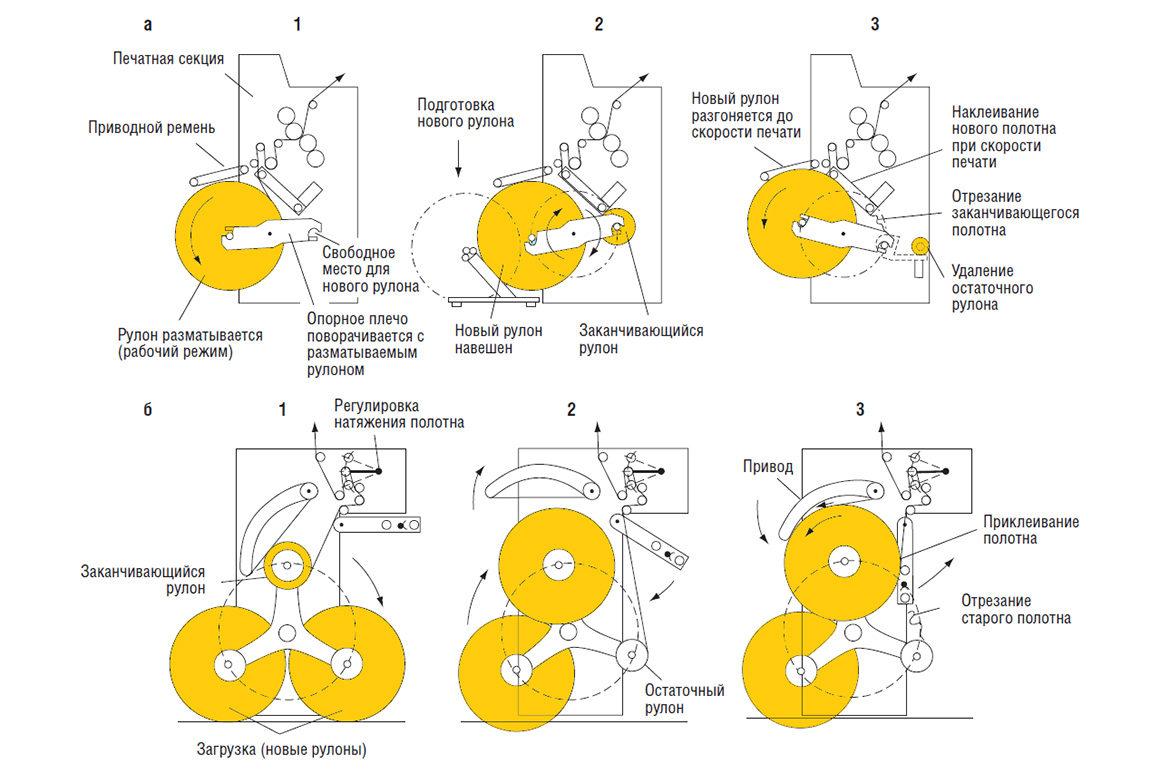 автоматическая смена рулонов на: а) зарядке с двумя лучами; б) зарядке с тремя лучами