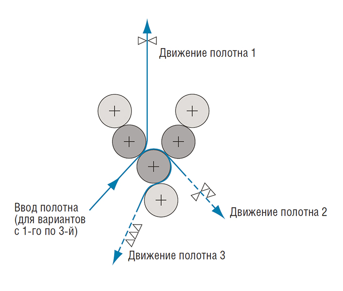 варианты проводки бумажного полотна через секцию