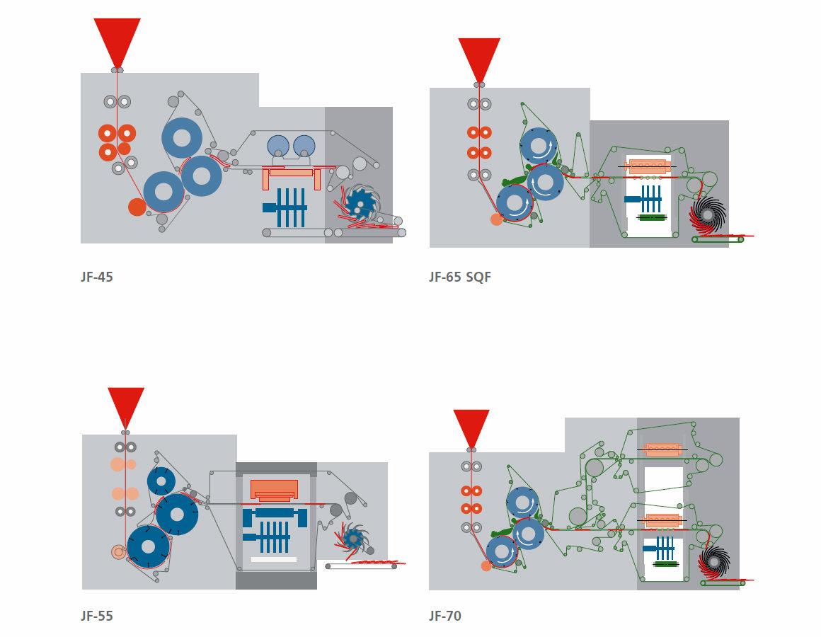 схемы построения комбинированных безграфеечных фальцаппаратов Goss