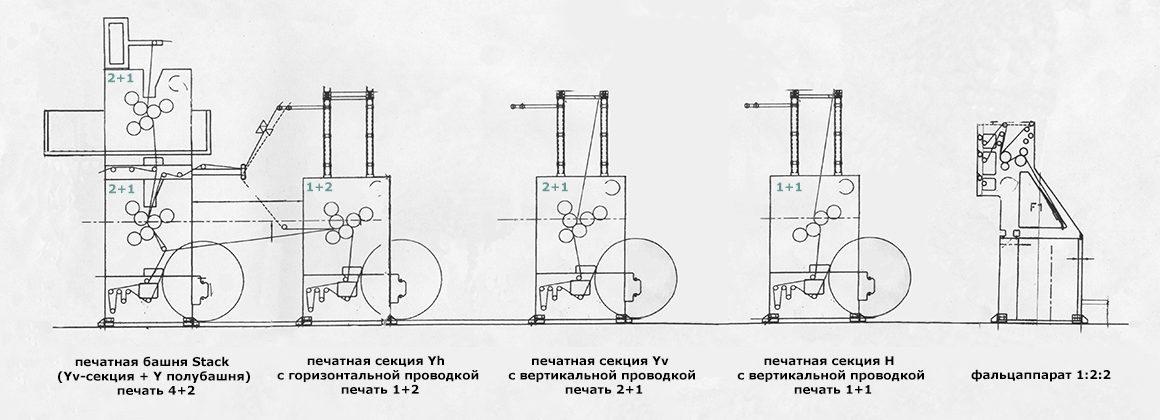 схема построения рулонной машины Manugraph NewsLine-20