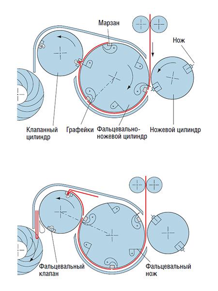 схема рубки в клапанном фальцаппарате