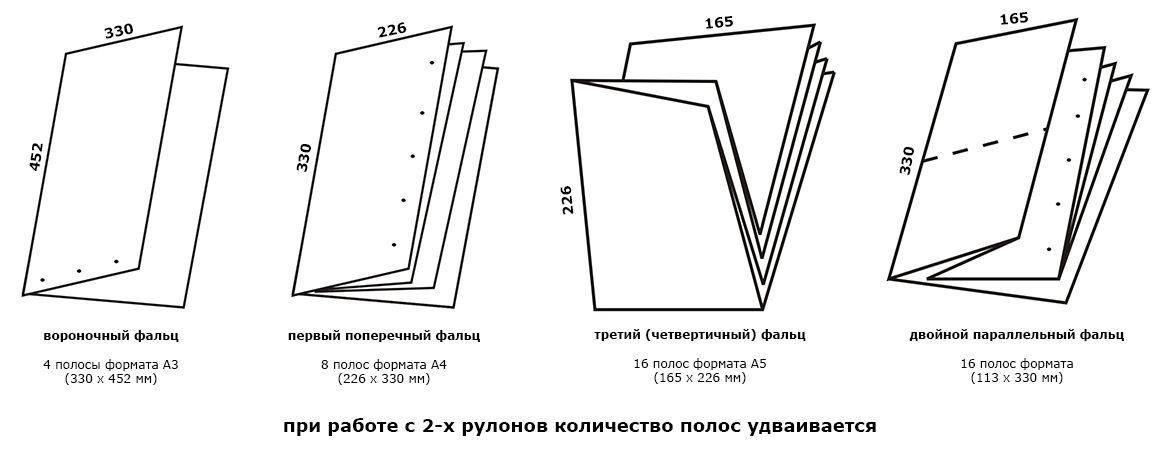 размеры сфальцованных тетрадей zirkon 6610