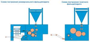 схемы фальцаппаратов ПОГ2-84 (Волга)