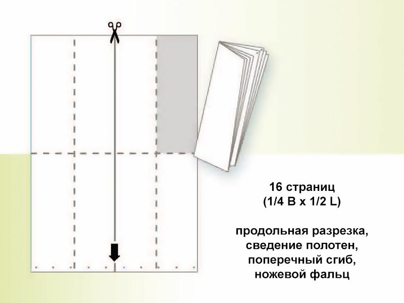 16 страниц вертикальных с разрезкой (Heidelberg WEB-8)