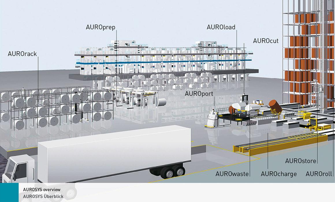 структура системы AUROSYS