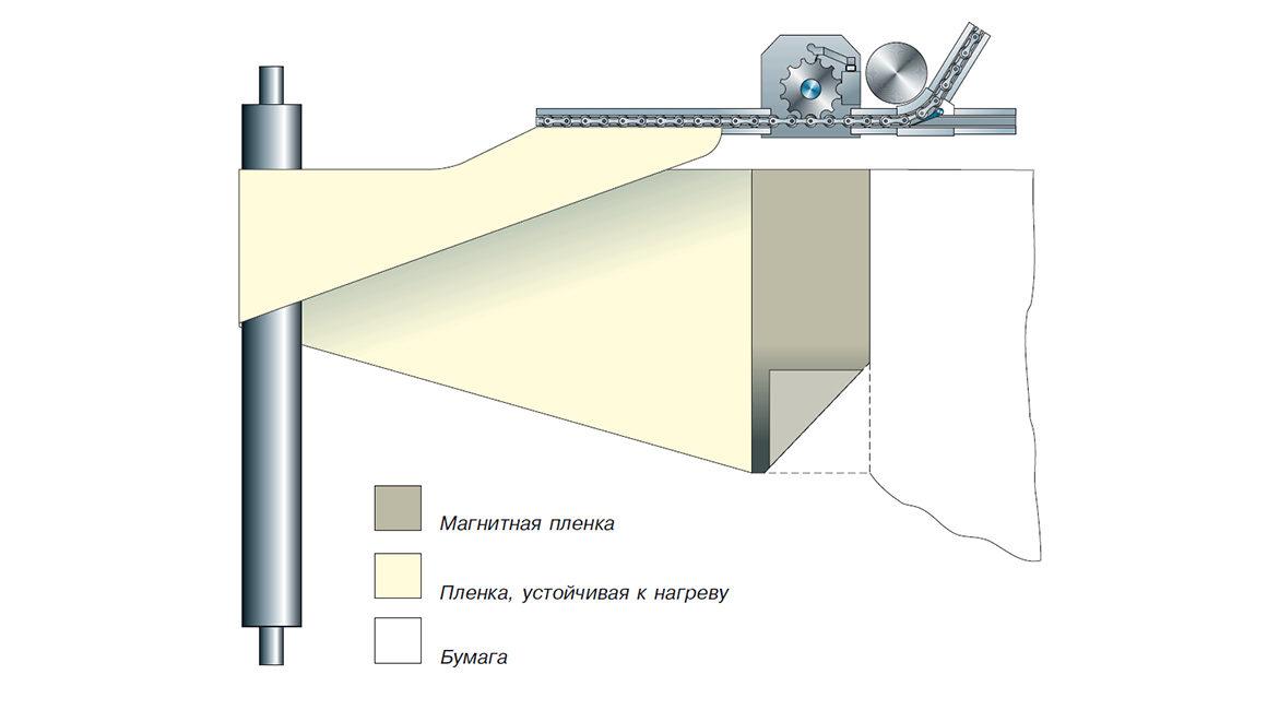 система автоматического соединения полотен automatic webbing-up (manroland)