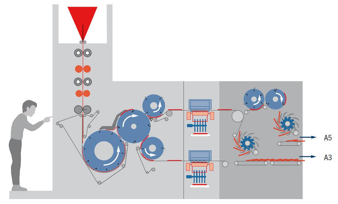 комбинированный фальцевальный аппарат Goss PCC-2