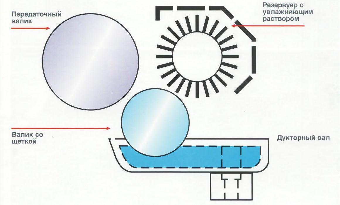 схема щёточной системы увлажнения Goss Magnum 4