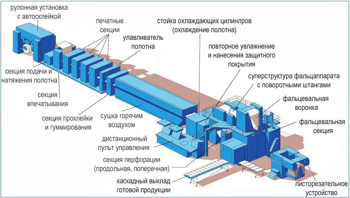 схема построения рулонной журнальной heat-set машины на примере Heidelberg М-600