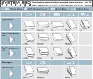 возможности фальцаппарата DC (Komori System 38D)
