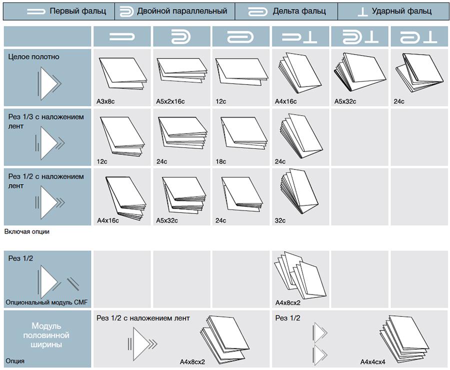 возможные варианты продукции на примере фальцаппарата CF (Komori System_38S)