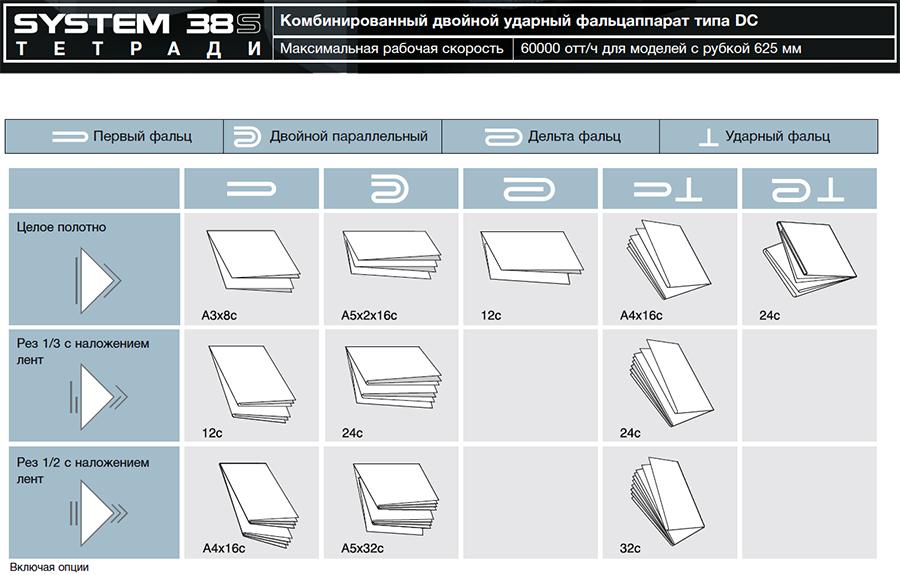 возможности фальцаппарата DC (Komori System 38S)