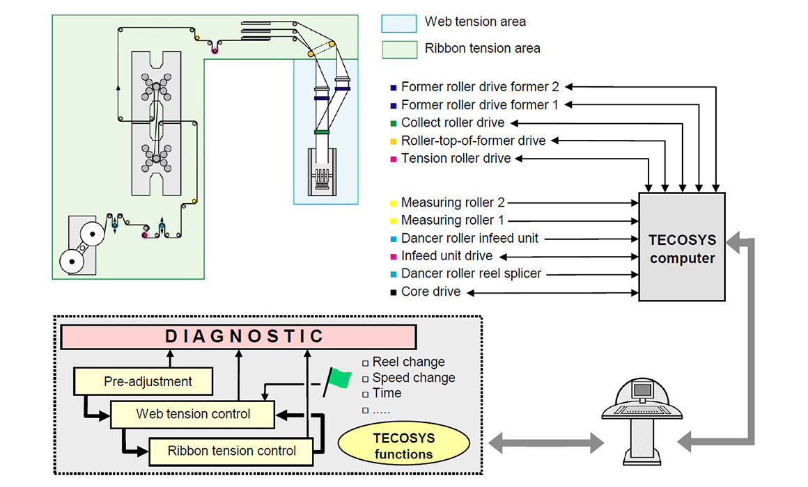 система контроля натяжения бумажного полотна TECOSYS (manroland)