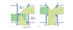 конфигурация поворотных штанг