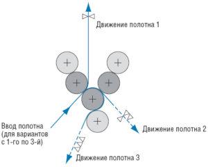 пример принципа построения Y-секции (3/0, 1/2,1/1)