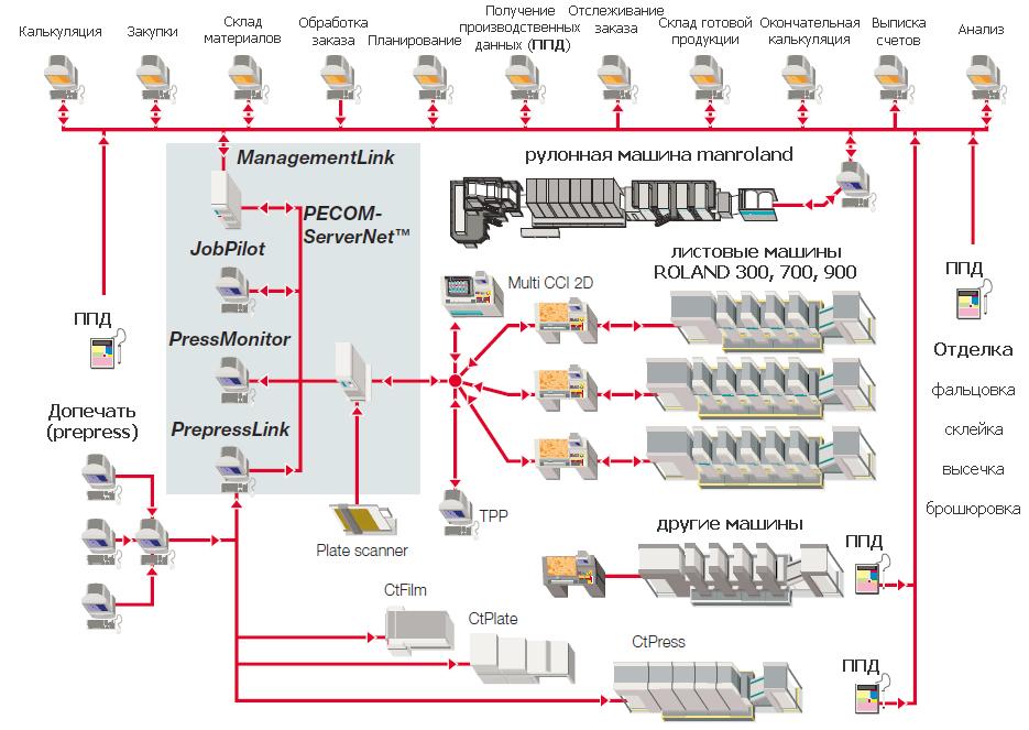 структура системы управления manroland PECOM