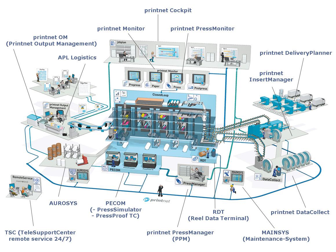 полностью автоматизированная система управления и контроля производством manroland printnet