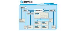 Универсальный рабочий поток printnet (PressManager perfect),