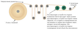 модуль натяжения и равнения бумажного полотна